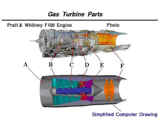beginner s guide to propulsion turbine engine identification answers rh grc nasa gov rc turbine engine diagram gas turbine engine diagram
