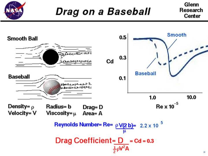 aerodynamics force and ball When a soccer ball is kicked the resulting motion of the ball is determined by   are actually two components of a single aerodynamic force acting on the ball.