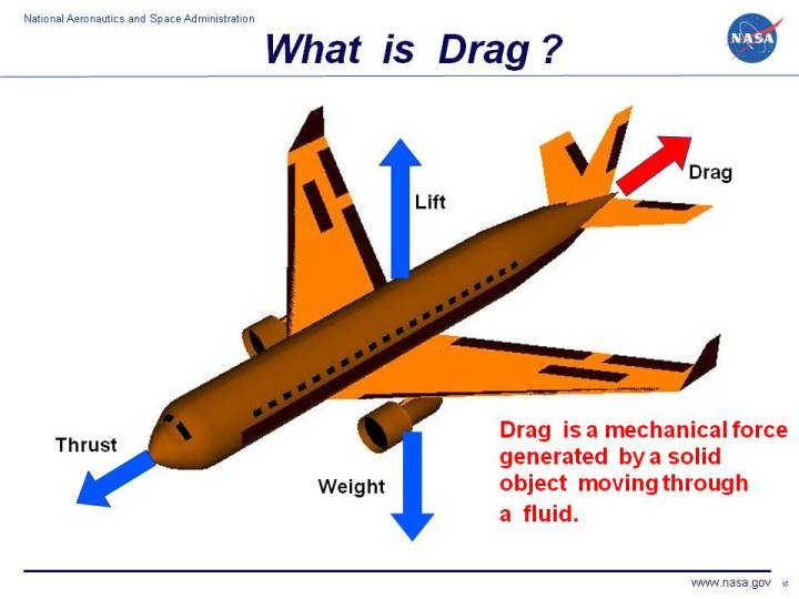 What is Drag?
