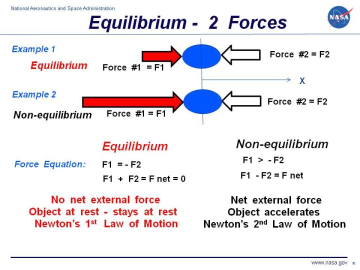 static equilibrium force and moment relationship