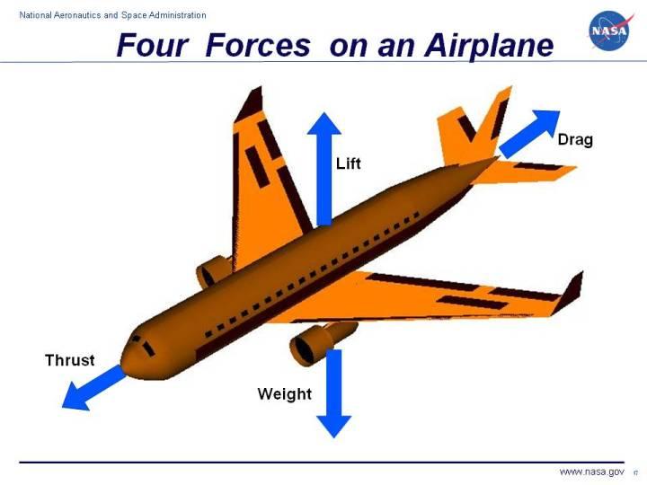 forces on an airplane rh grc nasa gov diagrams of forces in flight diagram of forces on a plane