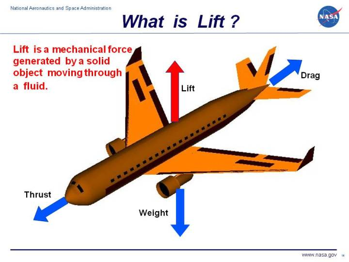Computer drawing of an airliner showing the lift vector.