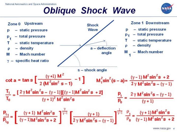 Oblique Shock Waves