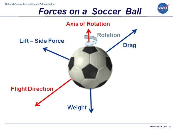 Forces On A Soccer Ball
