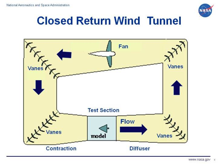 tuncret Wind Tunnel Schematic on wind turbulence, pipeline schematic, compressor schematic, power plant schematic, engineering schematic, turbine schematic, substation schematic, air conditioning schematic, solar cell schematic,