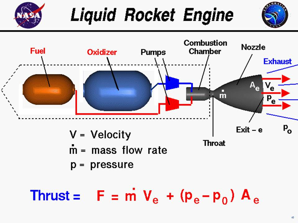 Liquid rocket engine computer drawing of a liquid rocket engine with the equation for thrust thrust equals the ccuart Gallery