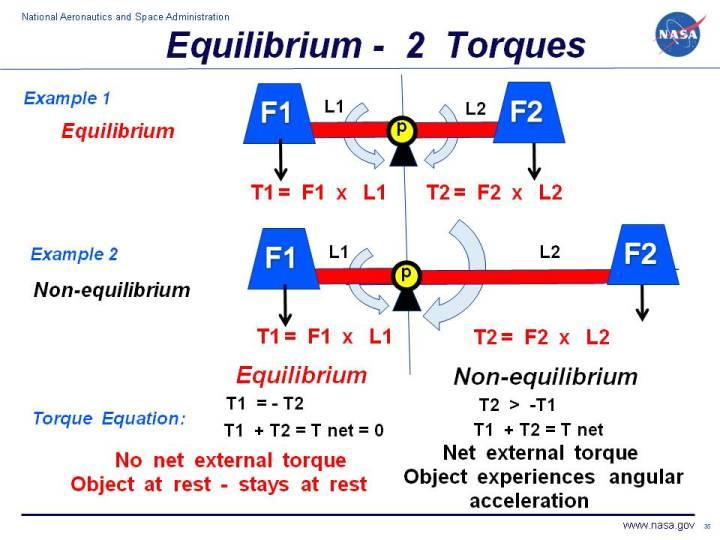 Equilibrium Of Torques