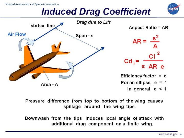 Computer drawing of an airliner. Induced drag coefficient equals lift coefficient squared divided by pi times aspect ratio times efficiency factor.