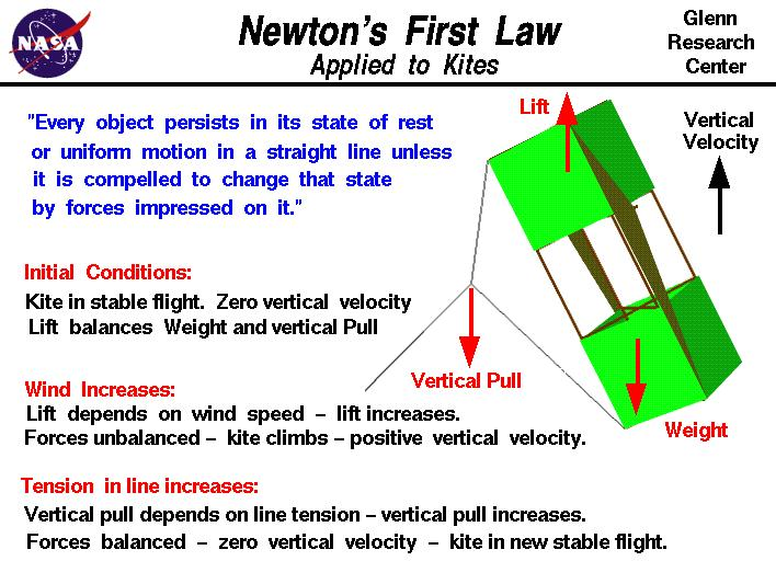 Newtons first law applied to a kite computer drawing of a kite which is used to explain newtons first law of motion ccuart Gallery