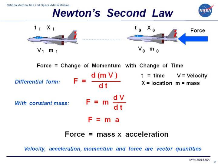 Computer Drawing Of A Fighter Plane With The Differential Equations For  Newtonu0027s Second Law Of Motion
