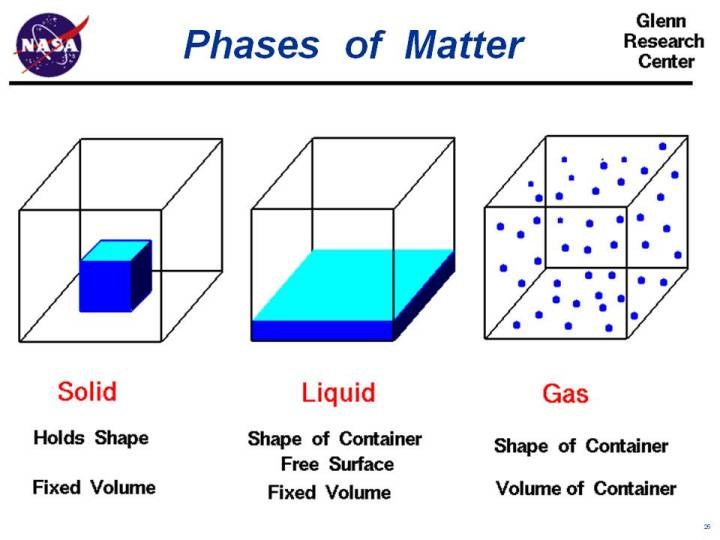 Computer graphic showing the normal phases of matter; solid, liquid