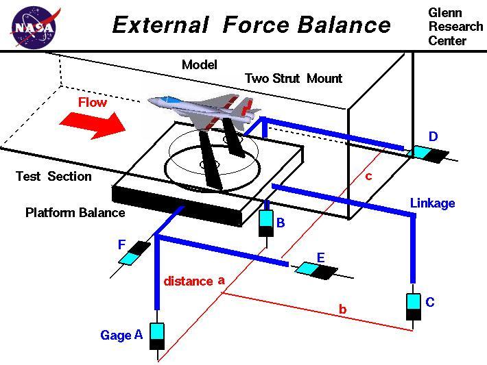 External forces