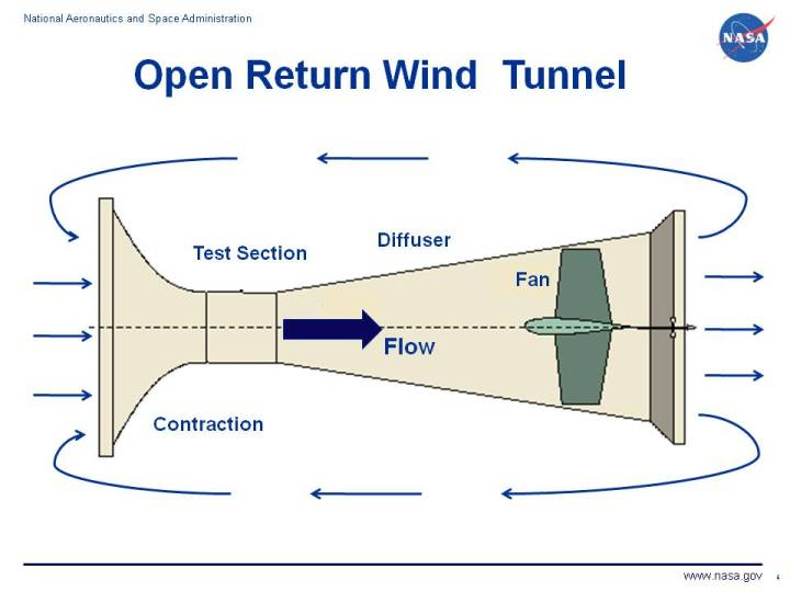 Windtunnels Blowing Air To Vs Sucking Air From Test