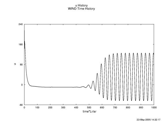 Laminar Flow Over a Cylinder: Study1 #1