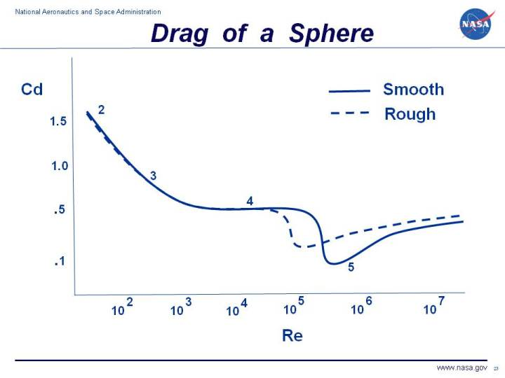 a lab experiment to determine coefficient of discharge as a function of reynolds number Coefficient of discharge for a given orifice type is a function of the reynolds number  determine the flow head relationship for this flow meter and determine the effect of reynolds number on the coefficient of discharge  repeat the experiment with different ratios and with different fluids.
