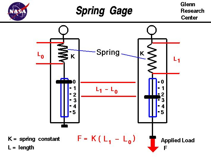 force and spring balance A spring balance uses the extension of a spring to measure a force spring scales, such as are often found in supermarkets, are a common type of spring balance the.