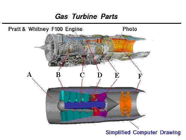 Beginners Guide to Propulsion Turbine Engine Identification – Jet Engine Internal Diagram