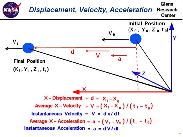 Displacement Velocity Acceleration