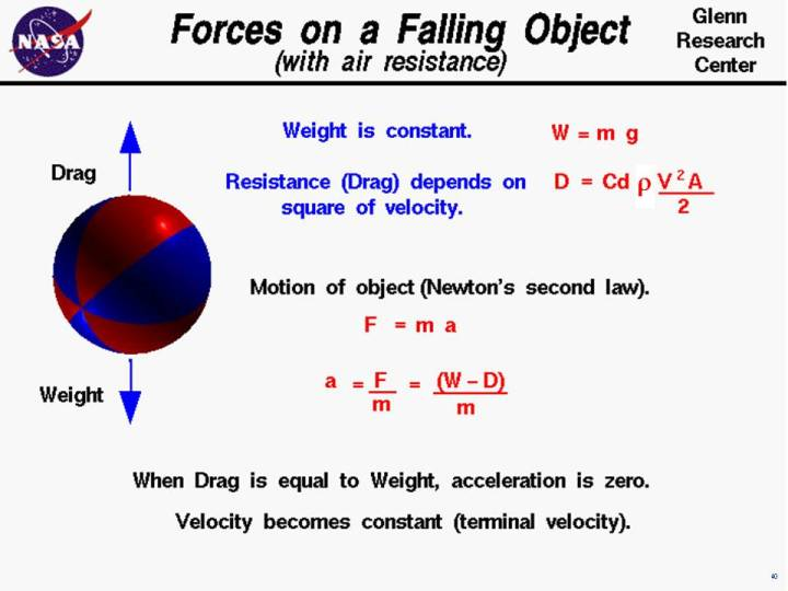 Falling object with air resistance computer drawing of a falling ball ubject to gravitational and drag forces acceleration thecheapjerseys Gallery