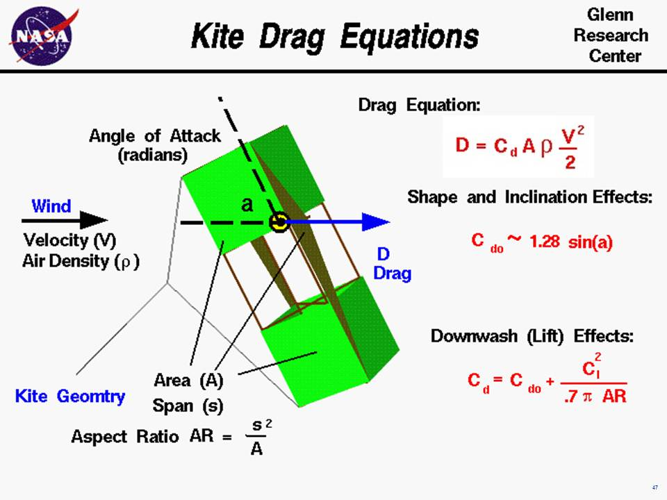 Kitedragg computer drawing of a kite with the equations which describe the aerodynamic drag on the kite ccuart Gallery