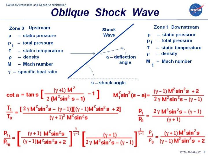 total pressure equation. a graphic showing the equations which describe flow through an oblique shock generated by sharp total pressure equation