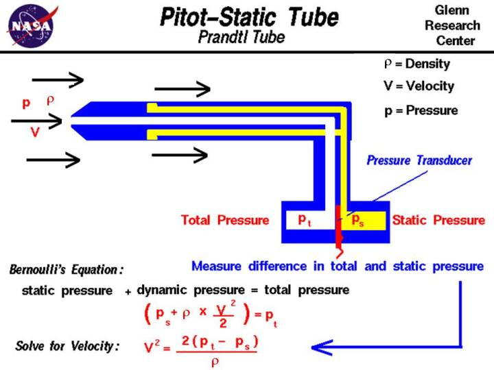 Pitot-Static (Prandtl) Tube