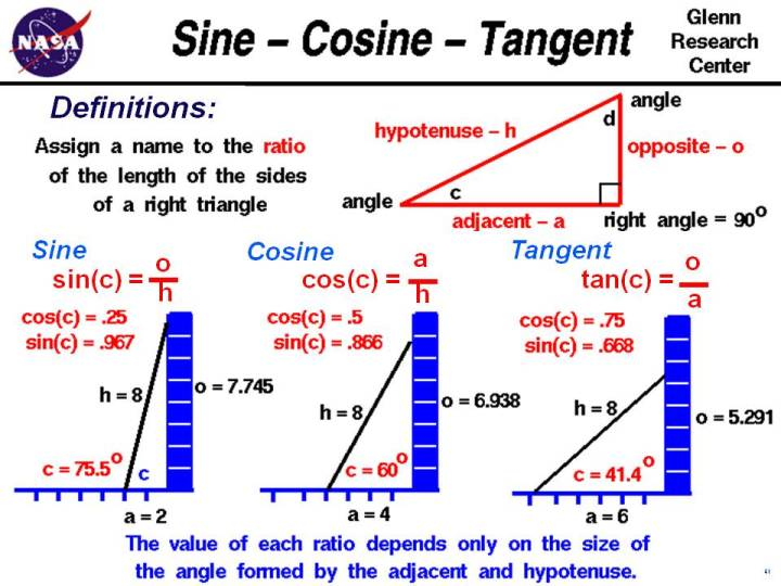 Sinecosiangent. Puter Drawing Of Several Triangles Showing The Sine Cosine And Tangent Angle. Worksheet. Special Right Triangles Worksheet Form K At Clickcart.co
