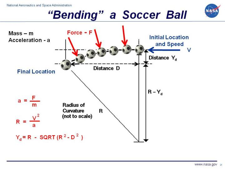 Bending A Soccer Ball