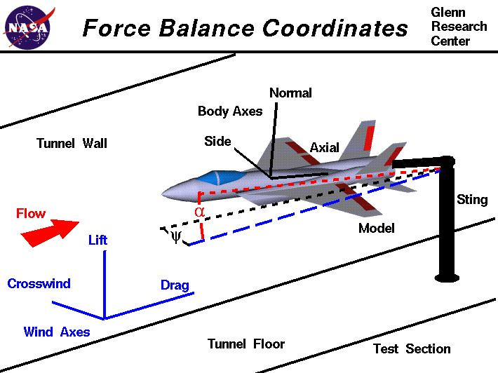 Force balance coordinates computer diagram of the two coordinate systems used with internal and external balances ccuart Gallery