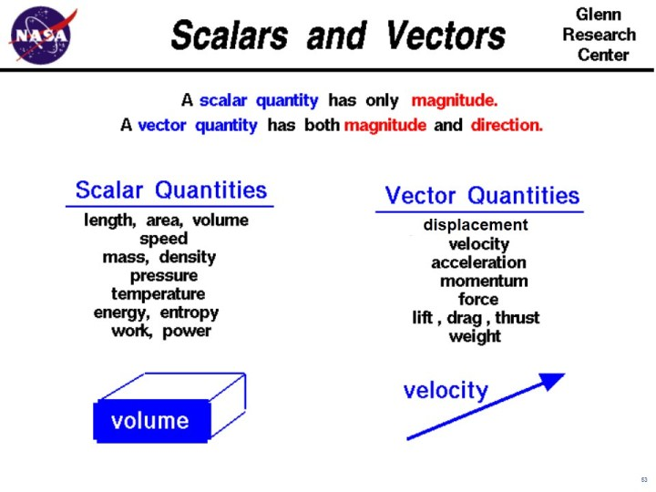 Scalars and vectors ccuart Gallery