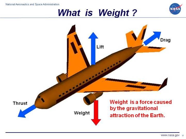 Komputerowy rysunek samolotu pasażerskiego przedstawiający wektor masy.